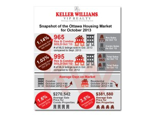 Keller Williams Housing Stats Graphic